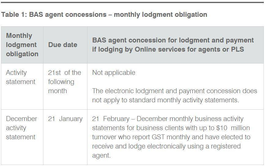 Table 1 BAS agent concessions – monthly lodgment obligation