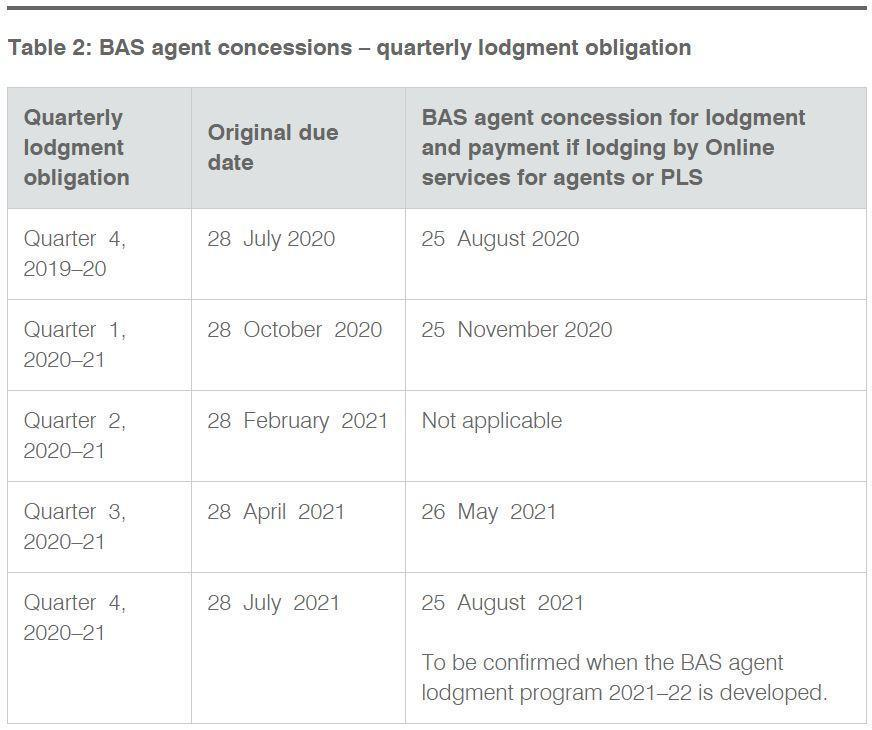 Table 2 BAS agent concessions – quarterly lodgment obligation
